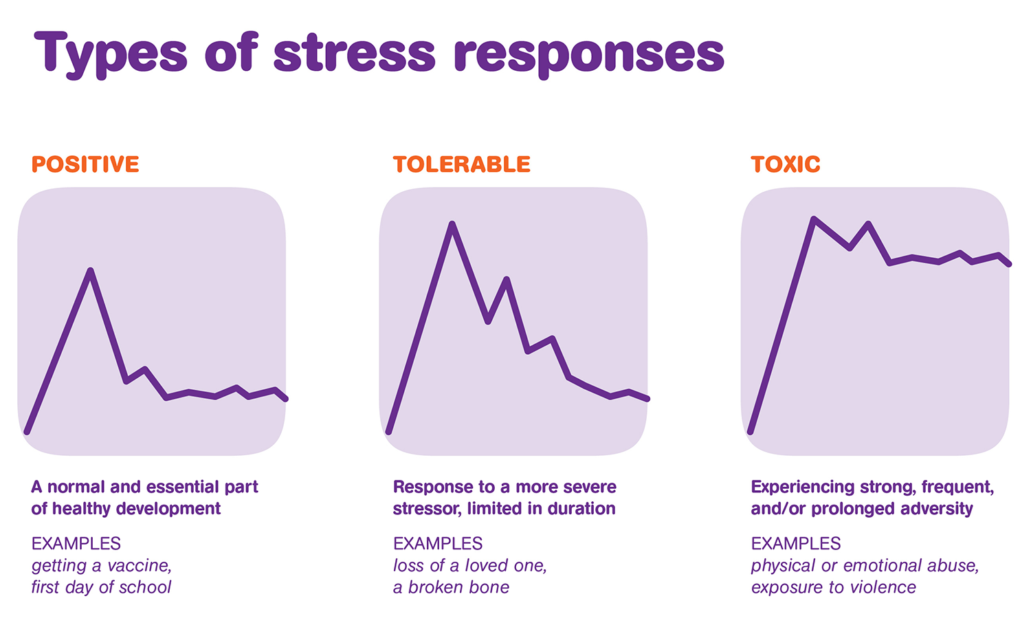examples of how stress can affect children How does stress affect performance  another example is the short but adequate deadline given to an employee, which motivates and encourages her to work actively .